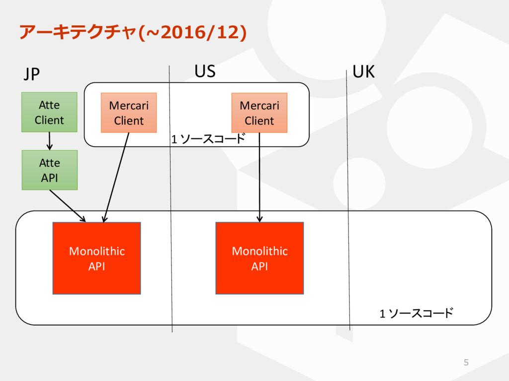 アーキテクチャ(~2016/12) 5 Monolithic API Monolithic A...