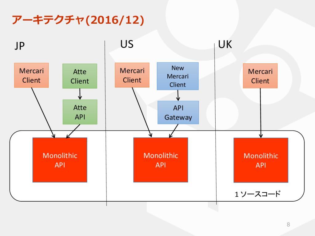 アーキテクチャ(2016/12) 8 Monolithic API Monolithic AP...