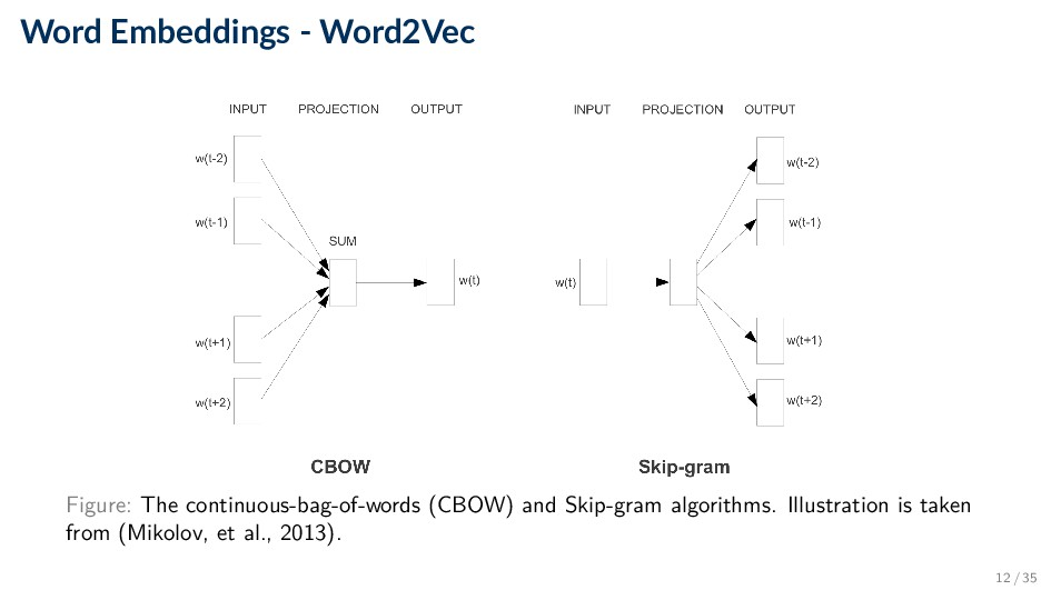 Word Embeddings - Word2Vec Figure: The continuo...