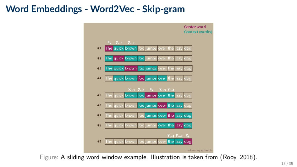 Word Embeddings - Word2Vec - Skip-gram Figure: ...