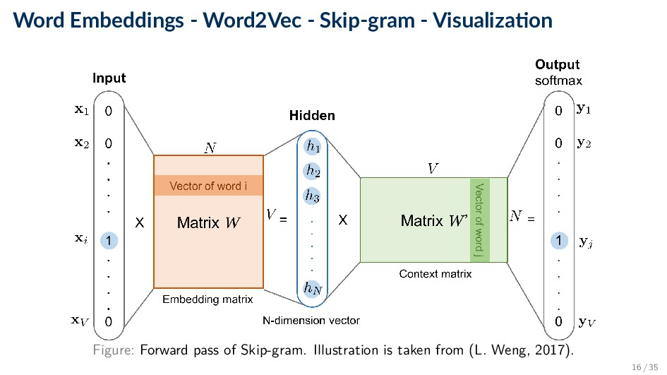 Word Embeddings - Word2Vec - Skip-gram - Visual...