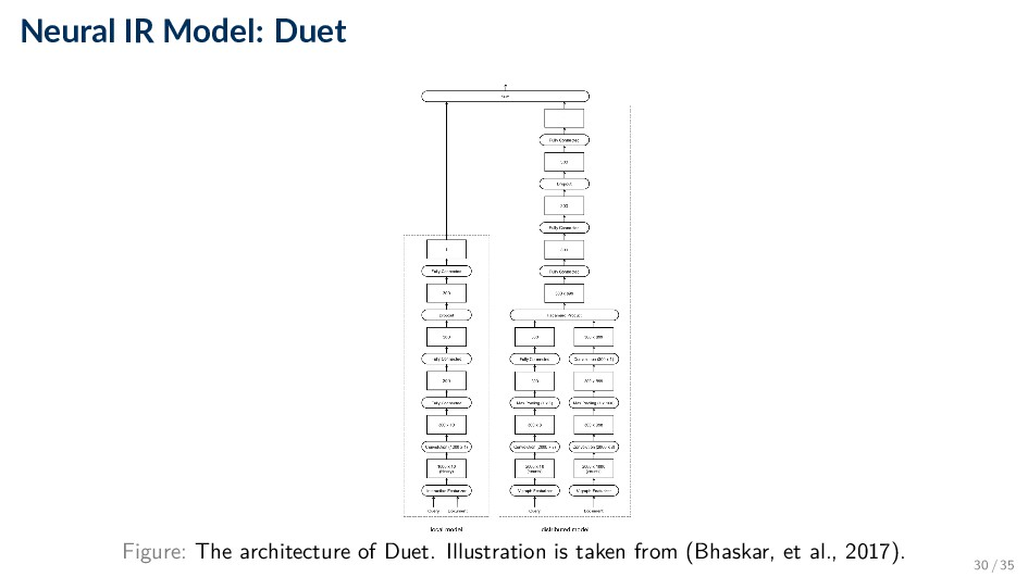 Neural IR Model: Duet Figure: The architecture ...