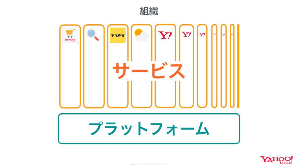 ϓϥοτϑΥʔϜ αʔϏε ৫ Copyright (C) 2016 Yahoo Japan...