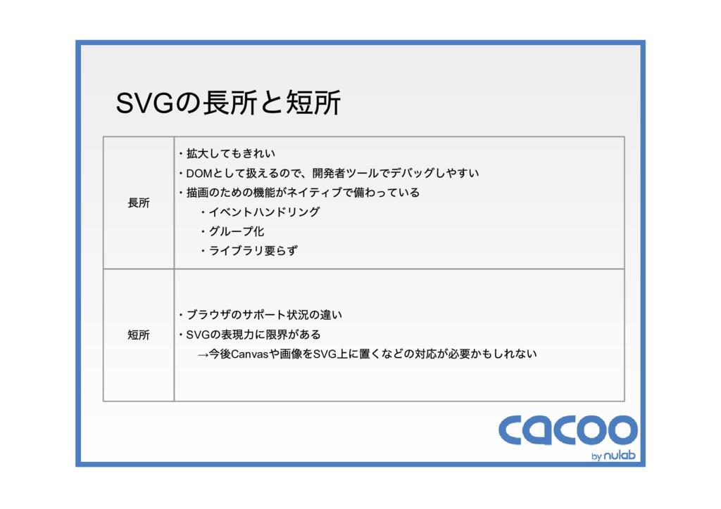 SVG の長所と短所 長所 ・拡大してもきれい ・DOM として扱えるので、開発者ツールでデバ...