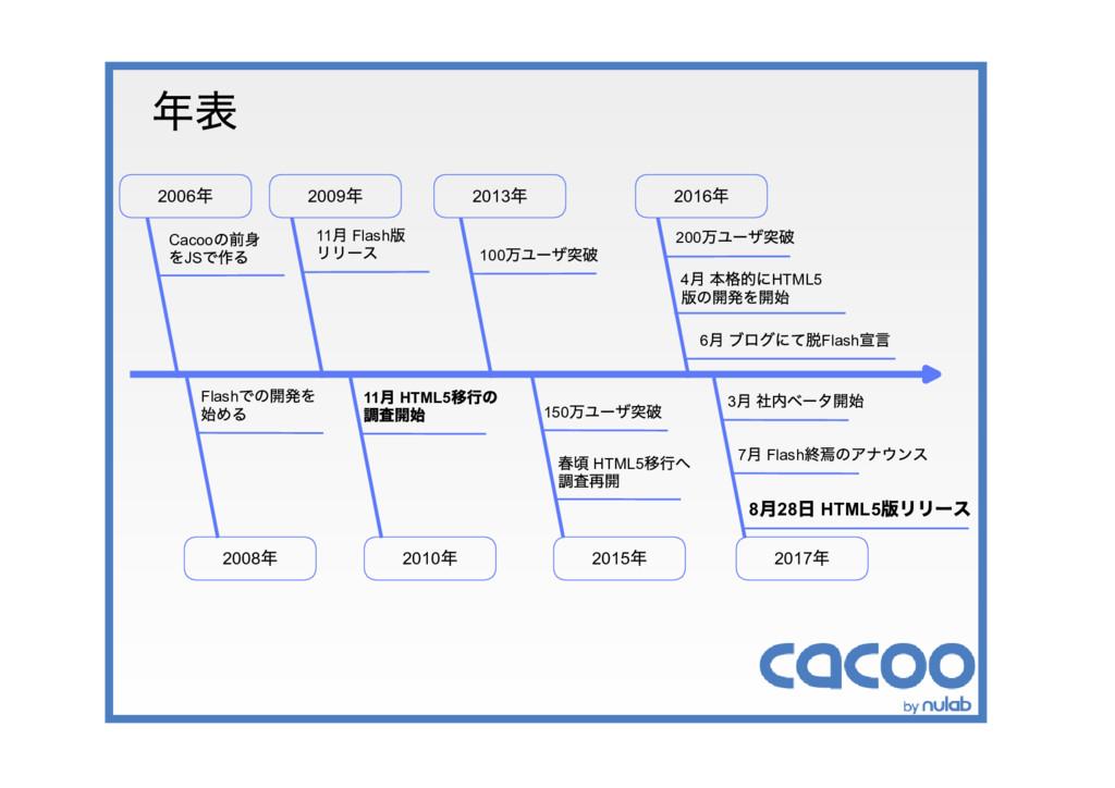 年表 2015 年 2010 年 Cacoo の前身 をJS で作る 11 月 Flash 版...