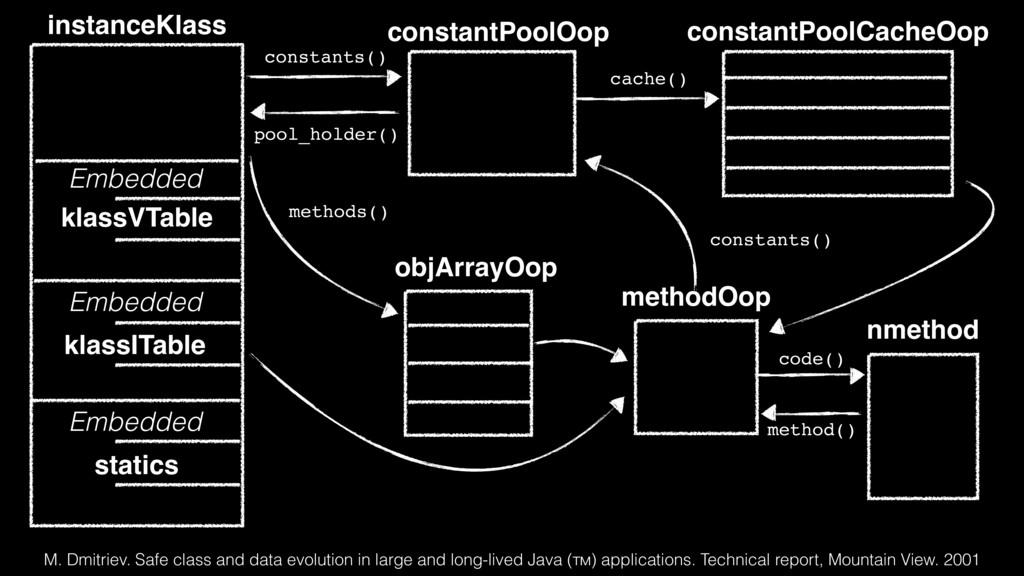 instanceKlass constantPoolOop constants() const...