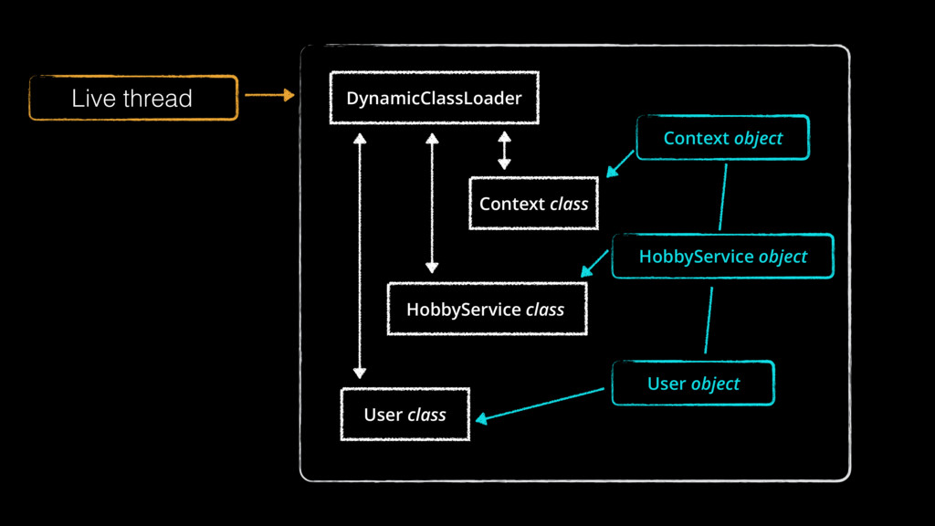 DynamicClassLoader Context class HobbyService c...