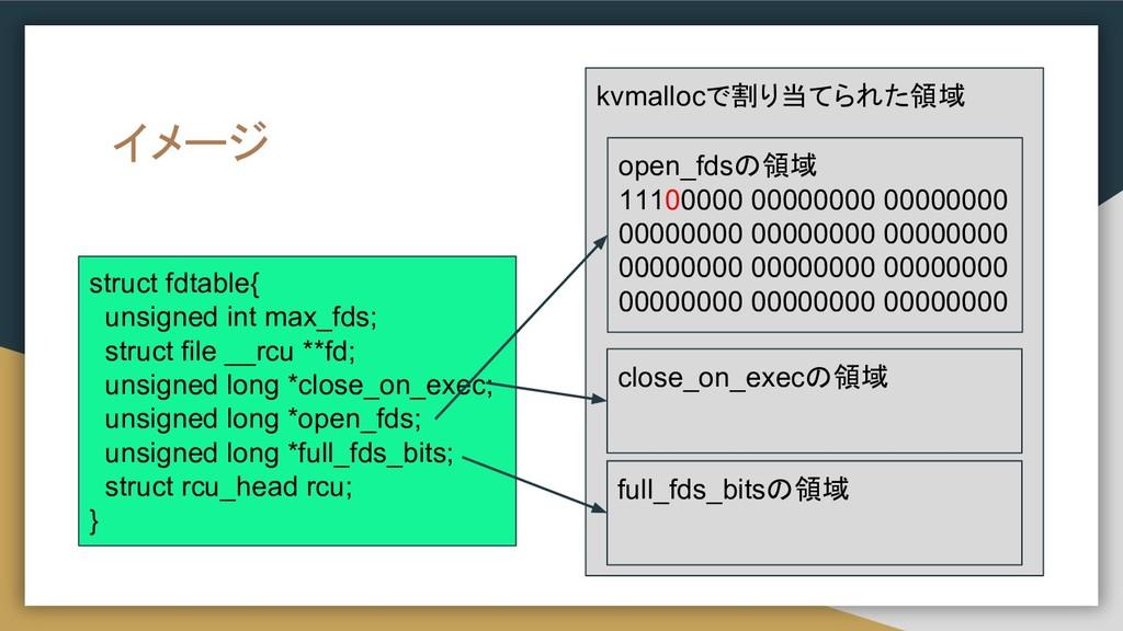 イメージ struct fdtable{ unsigned int max_fds; stru...