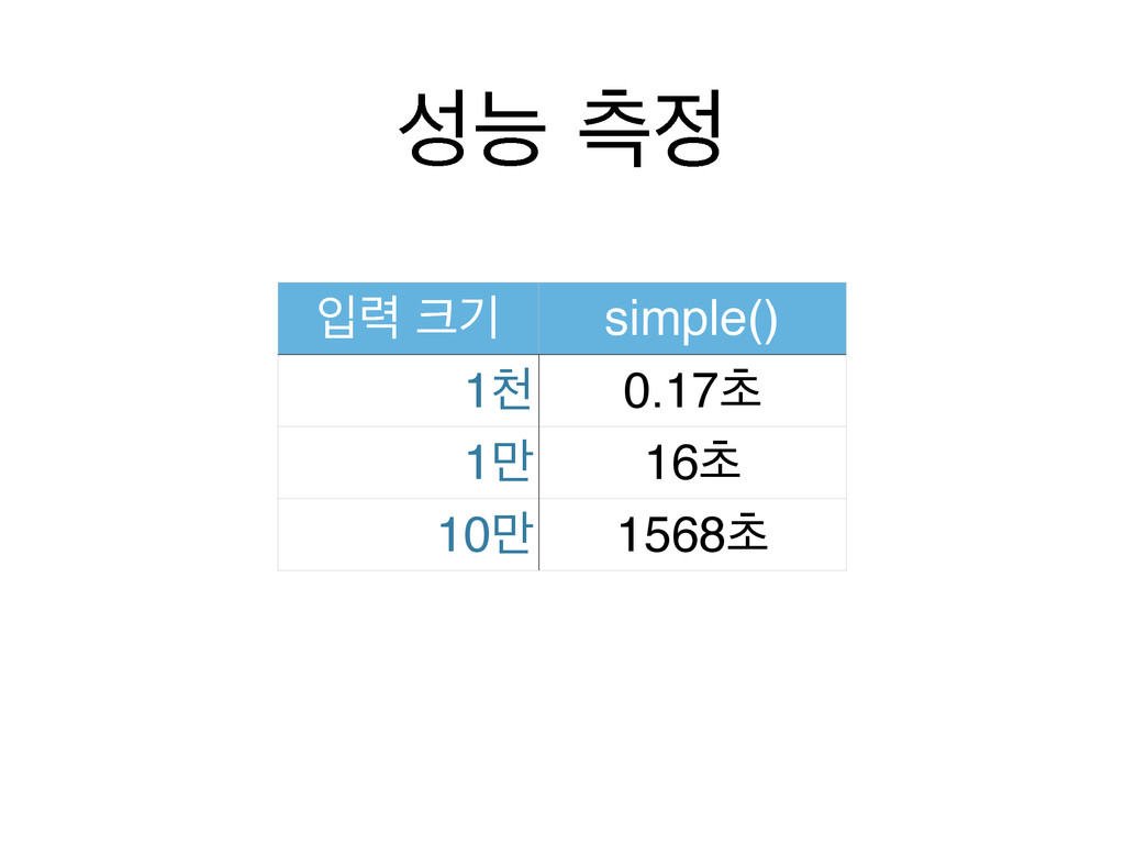 מ ஏ ੑ۱ ӝ simple() 1ୌ 0.17ୡ 1݅ 16ୡ 10݅ 1568ୡ