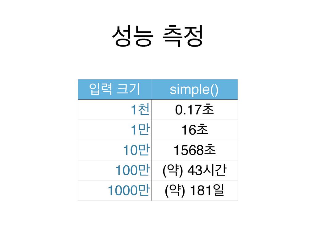 מ ஏ ੑ۱ ӝ simple() 1ୌ 0.17ୡ 1݅ 16ୡ 10݅ 1568ୡ ...