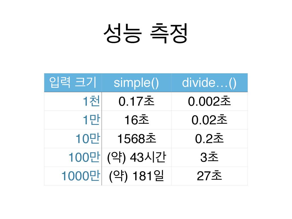 מ ஏ ੑ۱ ӝ simple() divide…() 1ୌ 0.17ୡ 0.002ୡ ...