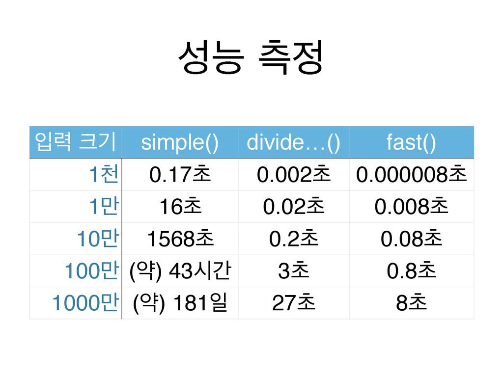 מ ஏ ੑ۱ ӝ simple() divide…() fast() 1ୌ 0.17ୡ ...