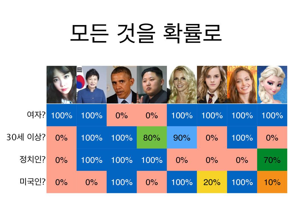 ৈ? 100% 100% 0% 0% 100% 100% 100% 100% 30 ?...