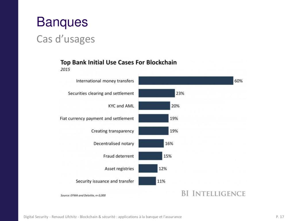 Banques Cas d'usages 17 Digital Security - Rena...