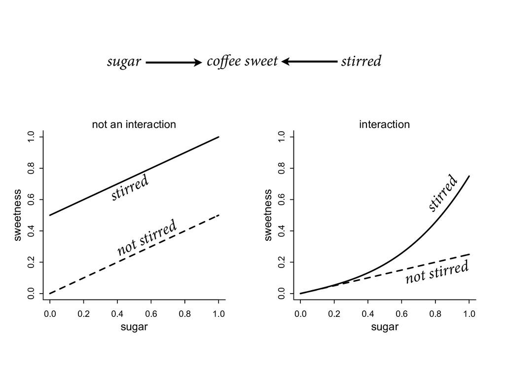 coffee sweet sugar stirred 0.0 0.2 0.4 0.6 0.8 1...
