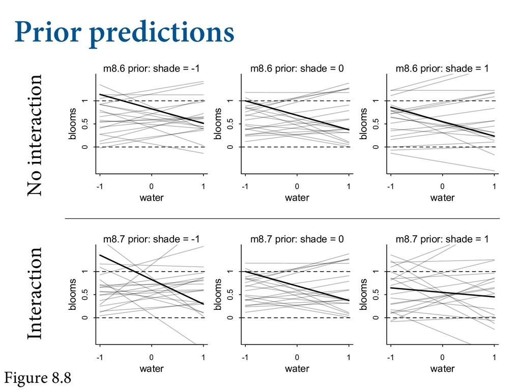 Prior predictions No interaction Interaction Fi...