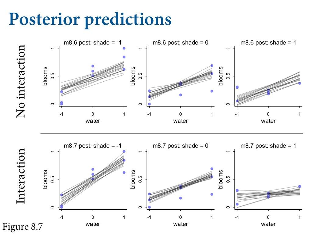 "Posterior predictions   $0/%*5*0/""- .""/""5&..."