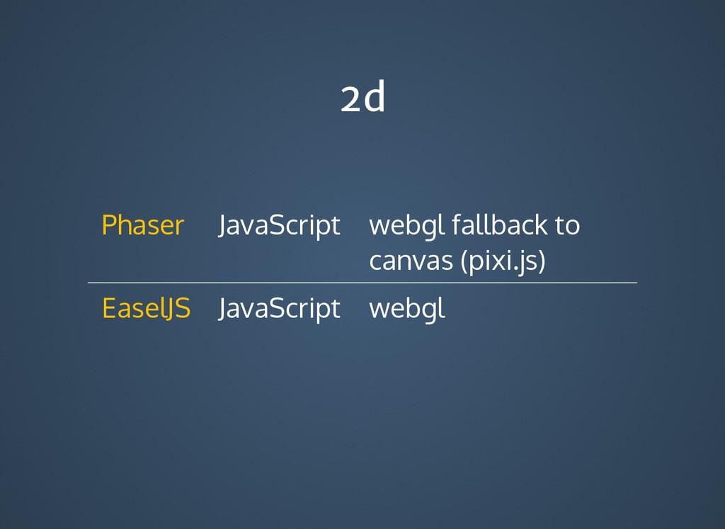 2d 2d JavaScript webgl fallback to canvas (pixi...
