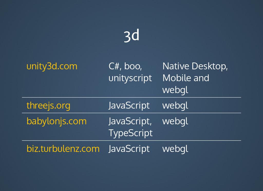 3d 3d C#, boo, unityscript Native Desktop, Mobi...