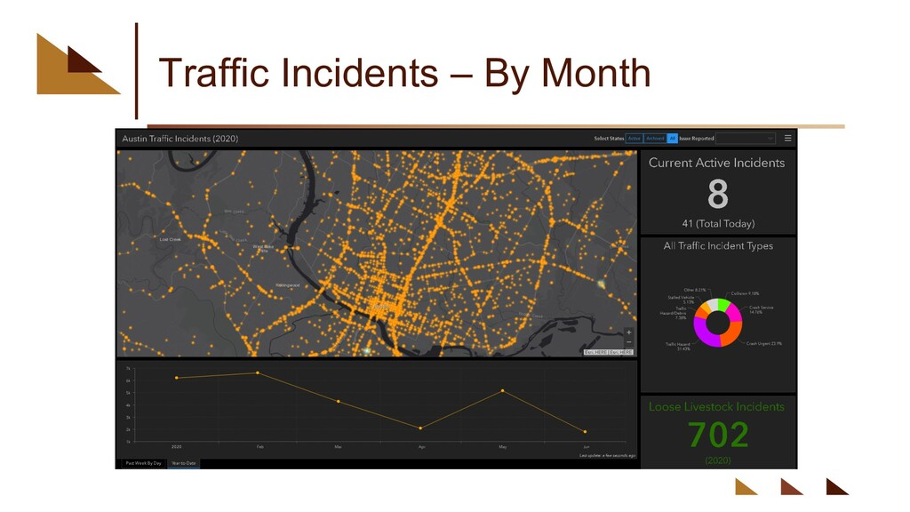 Traffic Incidents – By Month