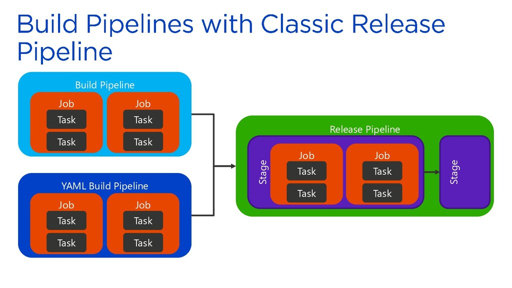 Release Pipeline Stage Build Pipeline Job Task ...