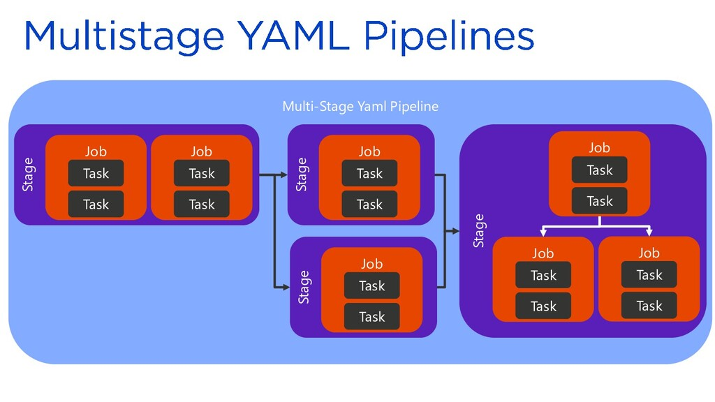 Multi-Stage Yaml Pipeline Stage Job Task Task J...