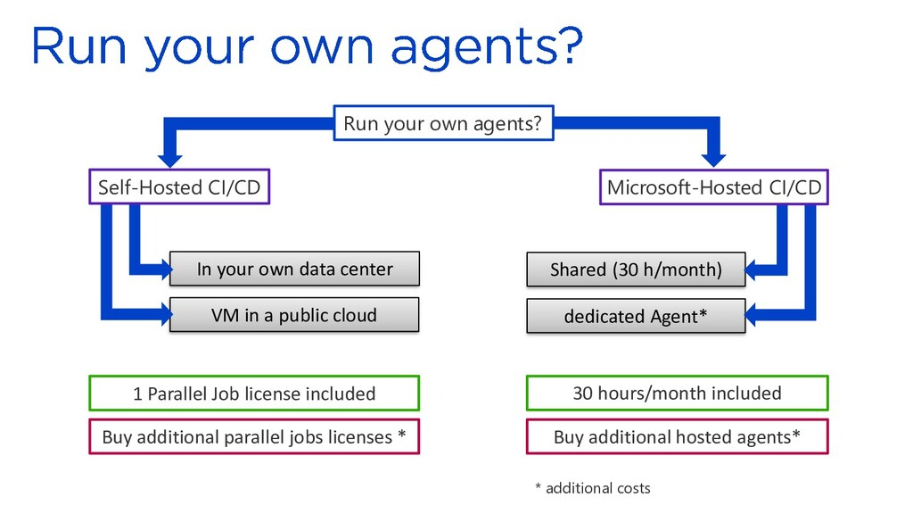 dedicated Agent* Shared (30 h/month) VM in a pu...