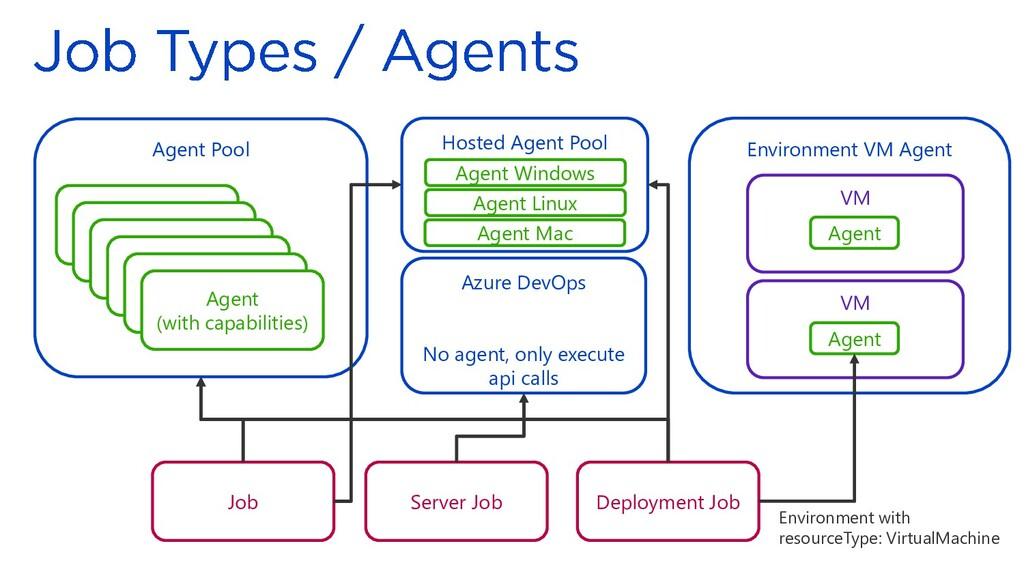 Environment VM Agent VM Agent Pool Agent (with ...