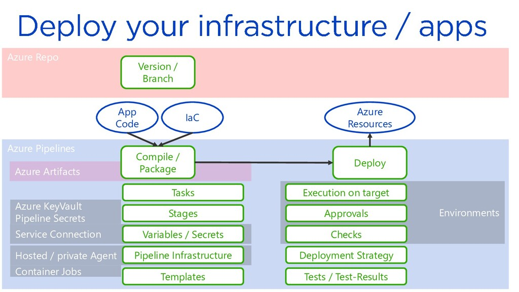 Azure Pipelines Azure Artifacts Service Connect...
