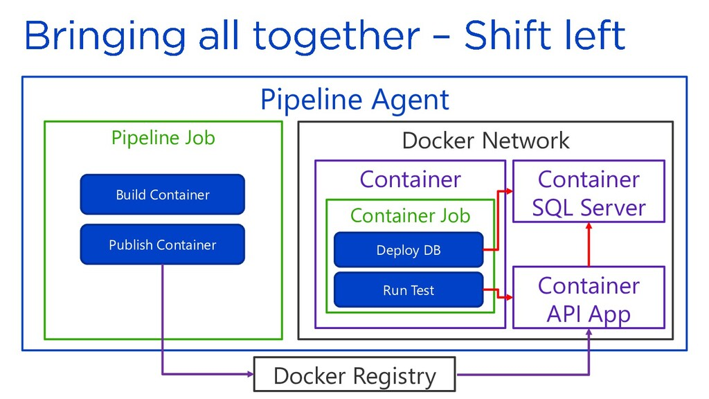 Pipeline Agent Docker Network Container Pipelin...