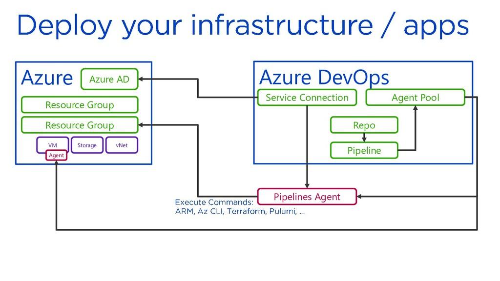 Azure Resource Group Resource Group VM Storage ...