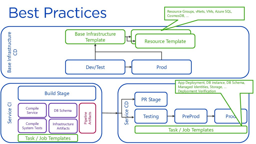 Base Infrastructure CD Service CD Base Infrastr...
