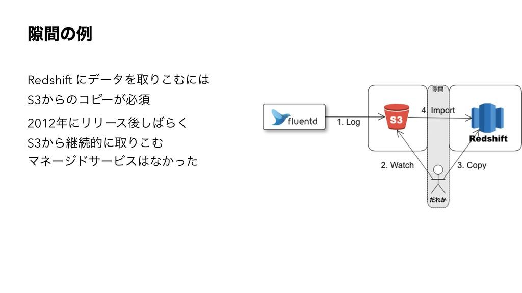 伱ؒͷྫ Redshift ʹσʔλΛऔΓ͜Ήʹ S3͔Βͷίϐʔ͕ඞਢ 2012ʹϦϦʔ...