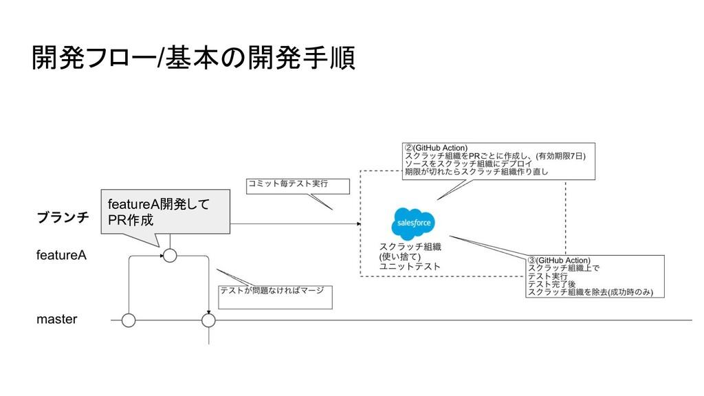 開発フロー/基本の開発手順 featureA開発して PR作成
