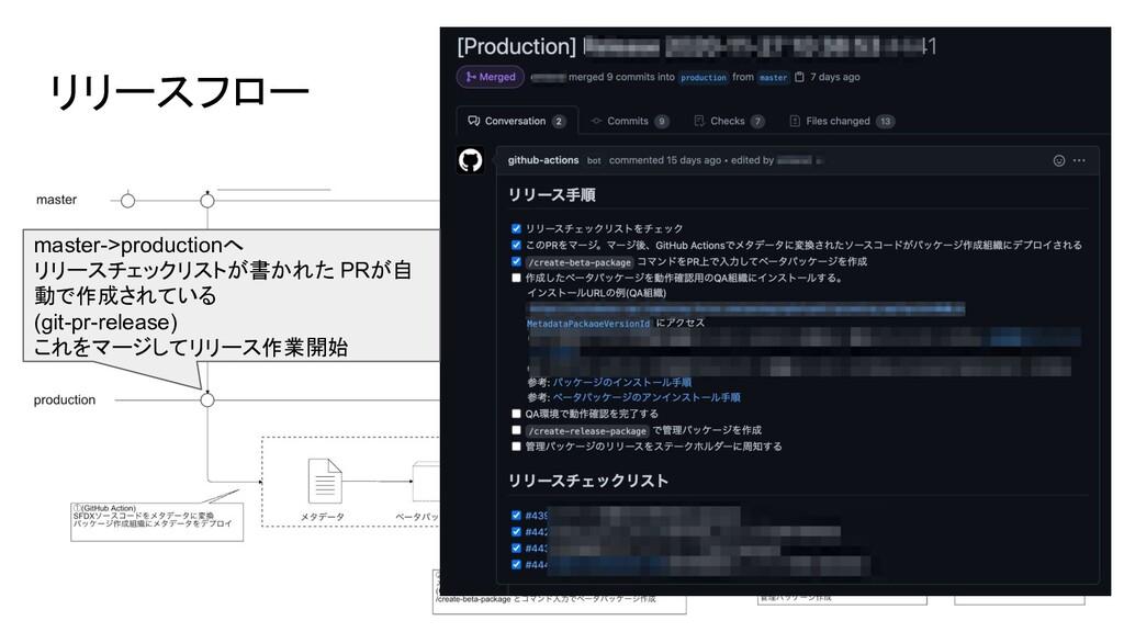 リリースフロー master->productionへ リリースチェックリストが書かれた PR...