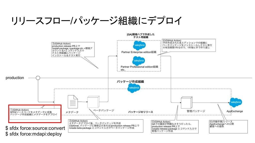 リリースフロー/パッケージ組織にデプロイ $ sfdx force:source:conver...