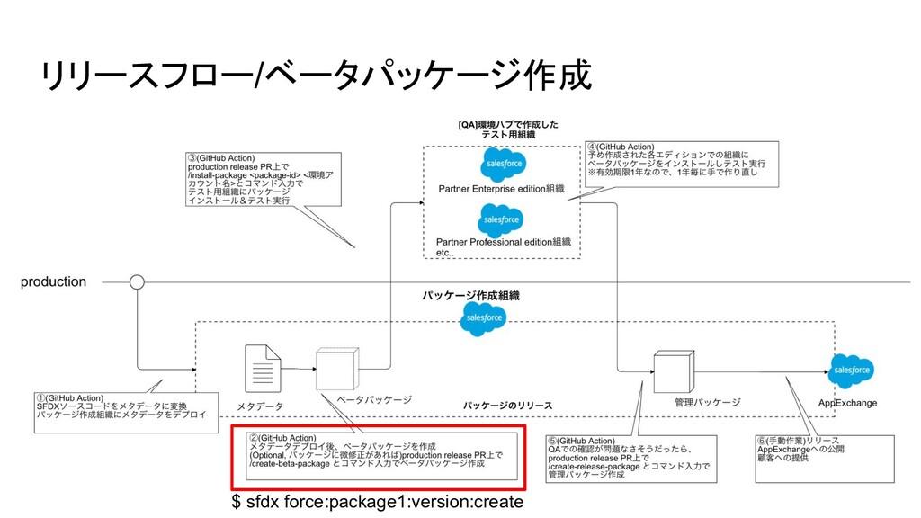 リリースフロー/ベータパッケージ作成 $ sfdx force:package1:versio...