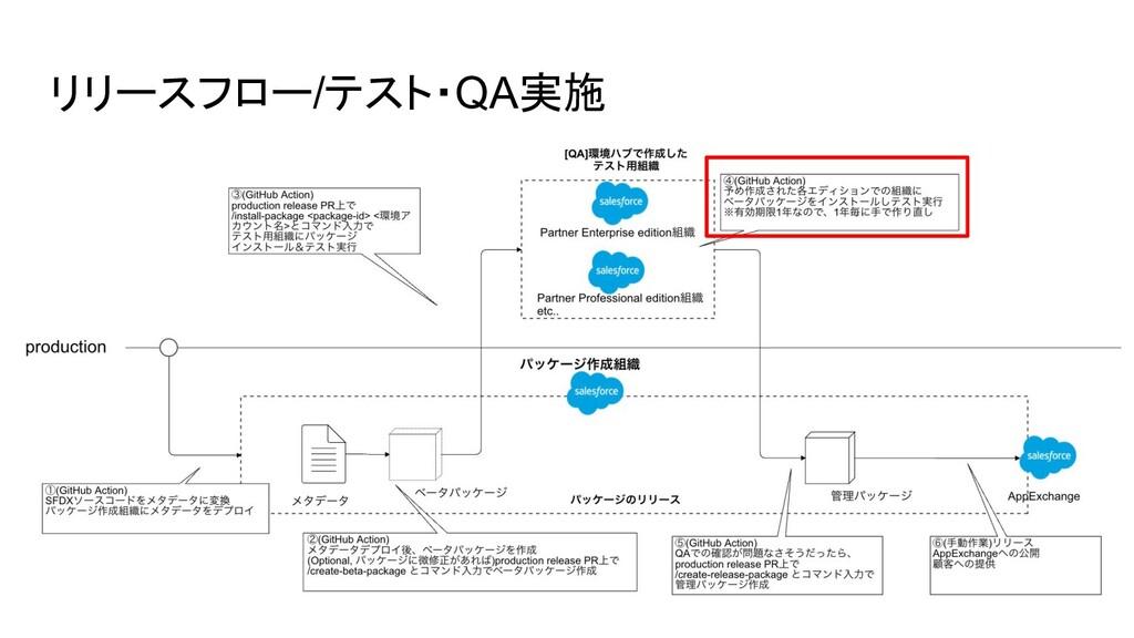 リリースフロー/テスト・QA実施