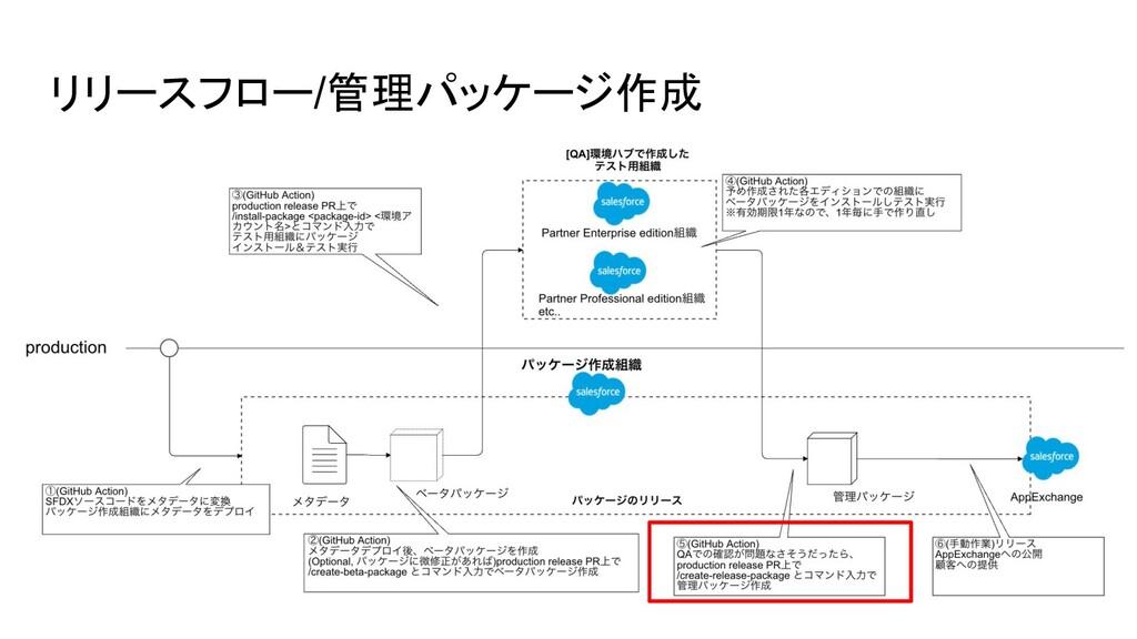 リリースフロー/管理パッケージ作成