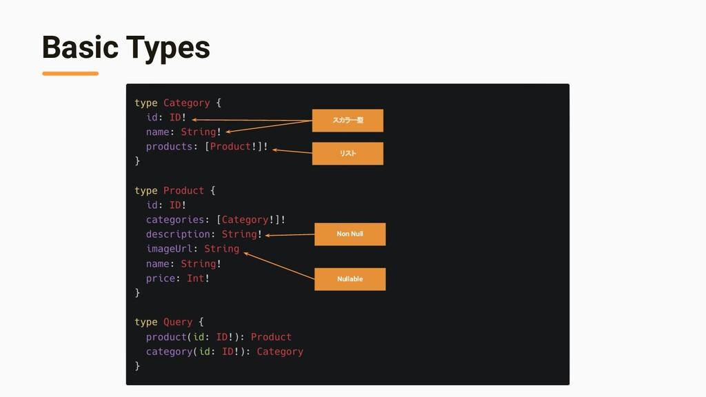Basic Types スカラー型 リスト Non Null Nullable