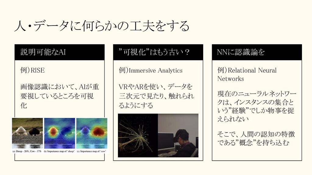 人・データに何らかの工夫をする 説明可能なAI 例)RISE 画像認識において、AIが重...