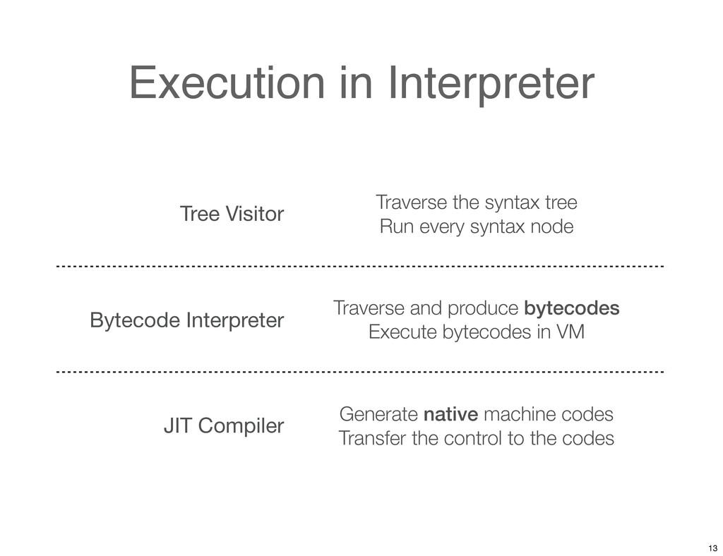 Execution in Interpreter Tree Visitor Traverse ...