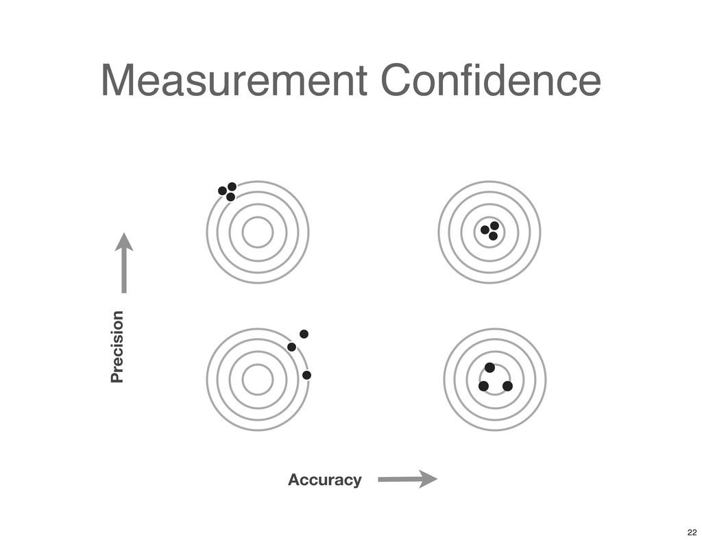 Measurement Confidence Accuracy Precision 22