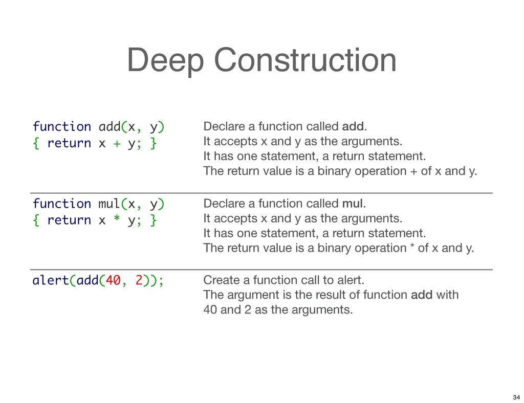 Deep Construction function add(x, y) { return x...