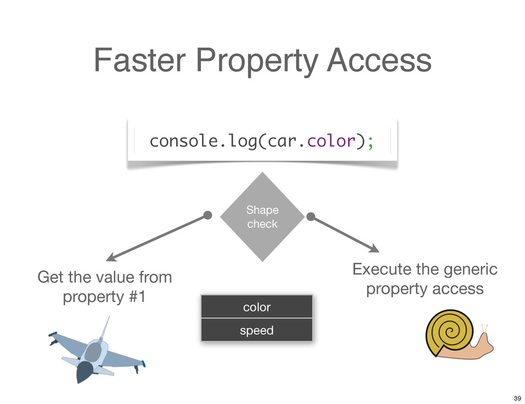 Faster Property Access Execute the generic prop...
