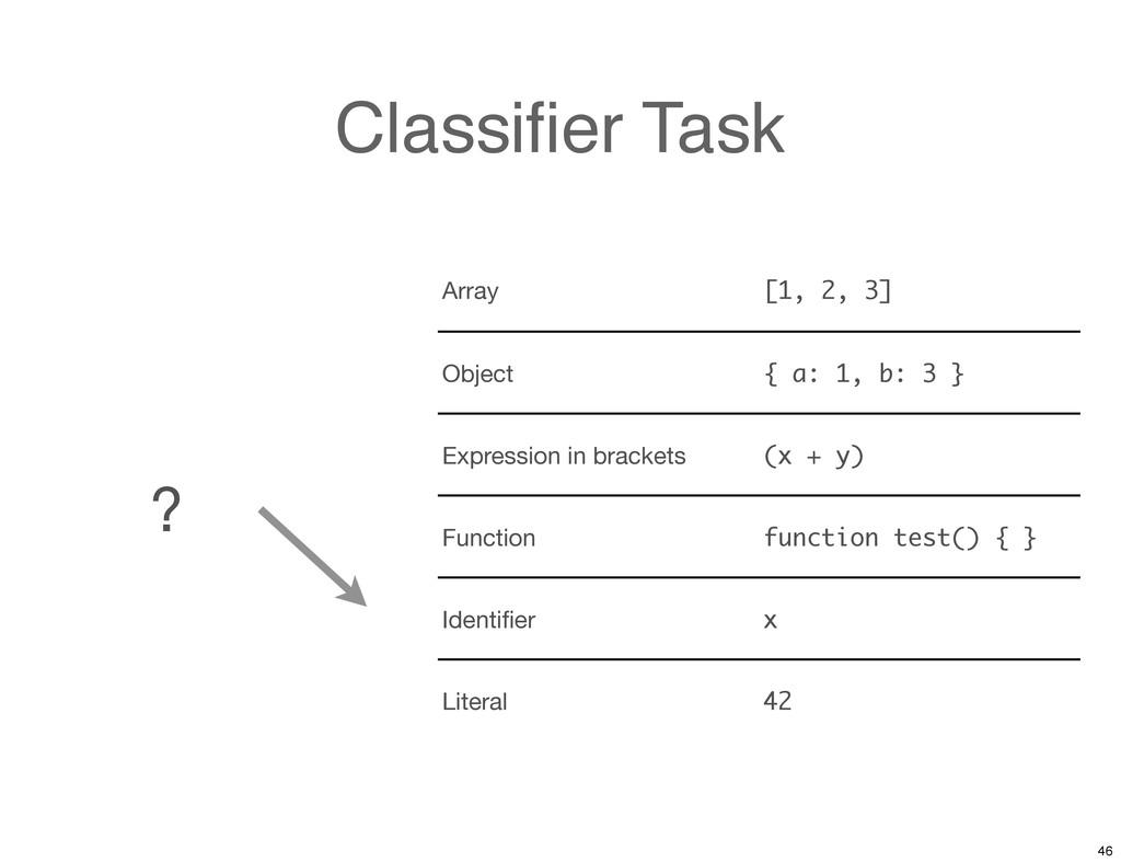 Classifier Task Array [1, 2, 3] Object { a: 1, b...