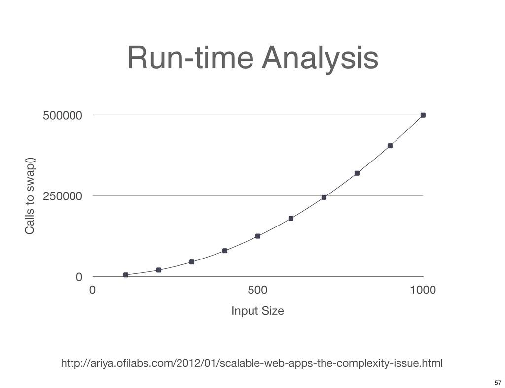 Run-time Analysis 0 250000 500000 0 500 1000 Ca...