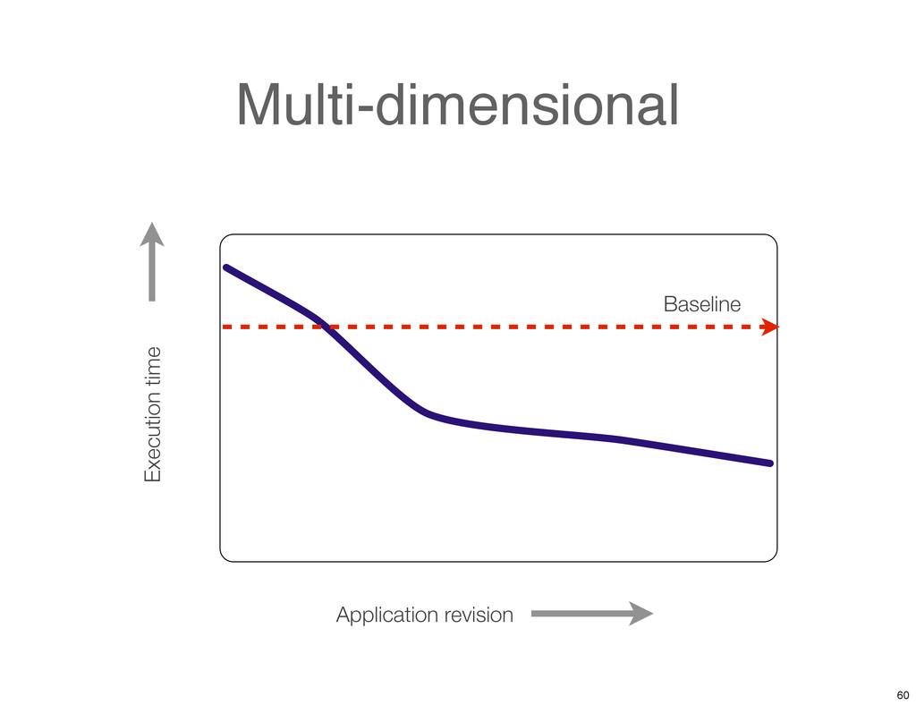 Multi-dimensional Application revision Executio...
