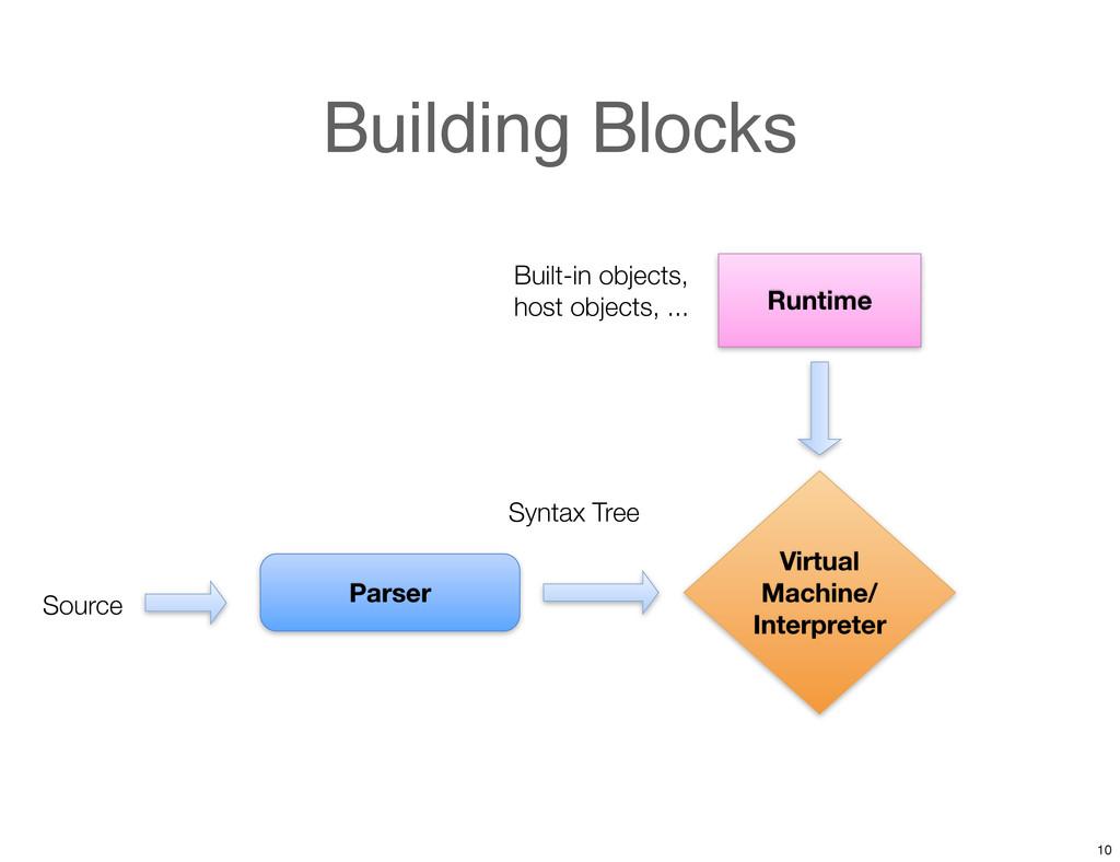 Building Blocks Virtual Machine/ Interpreter Pa...