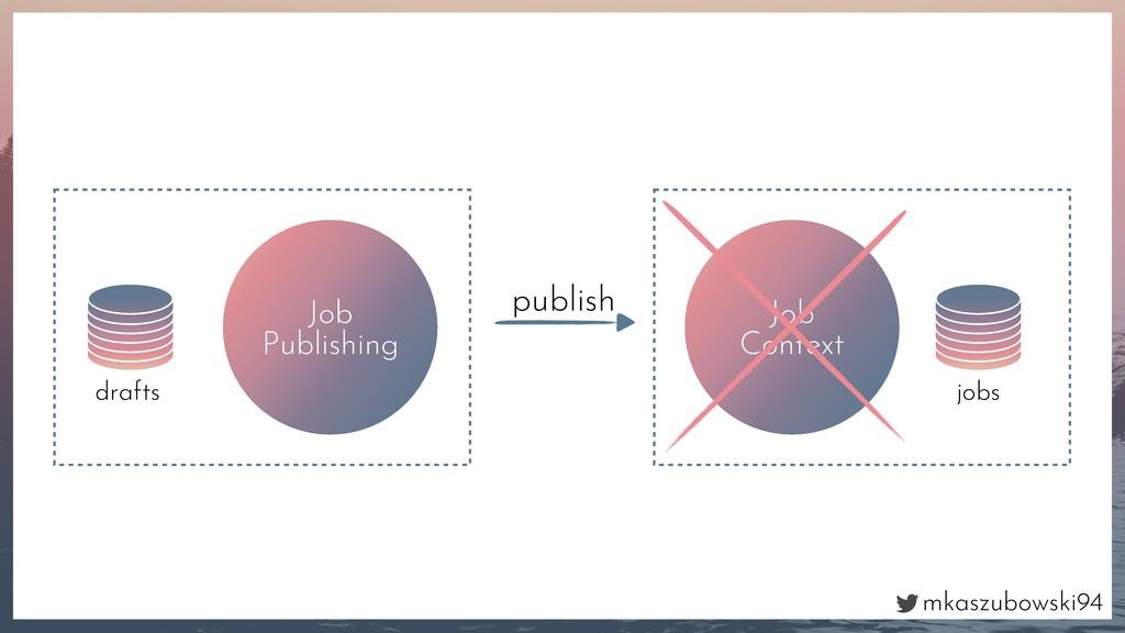 mkaszubowski94 Job Publishing drafts Job Contex...